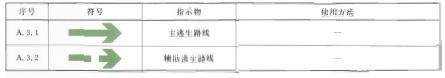 表A.3 逃生符号表