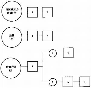 图A.1 泡沫液储罐试验程序图