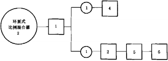 图C.1 环泵式比例混合器试验程序图