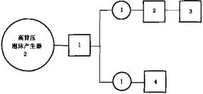 图G.1 高背压泡沫产生器试验程序