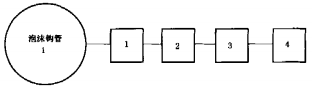 图I.1 泡沫钩管试验程序