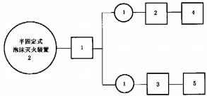 图U.1 半固定式(轻便式)泡沫灭火装置试验程序图