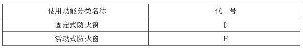 表2 防火窗的使用功能分类与代号