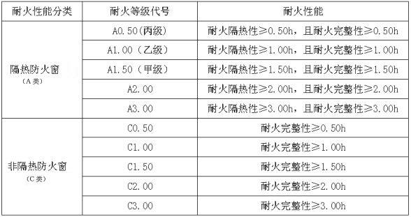 表3 防火窗的耐火性能分类与耐火等级代号