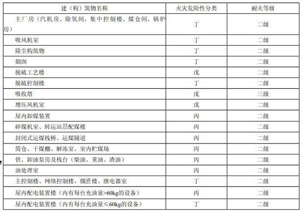 表3.0.1 建(构)筑物的火灾危险性分类及其耐火等级