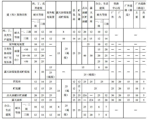 表4.0.11 各建(构)筑物之间的防火间距(m)