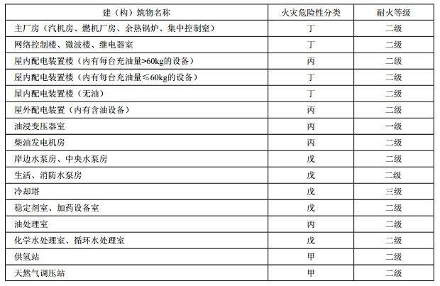 表10.1.1 建(构)筑物的火灾危险性分类及其耐火等级