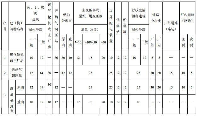 表10.2.2 建(构)筑物之间的防火间距(m)
