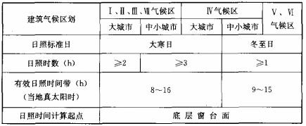 表4.1.1 住宅建筑日照标准