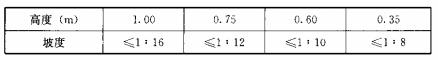 表5.3.2 坡道的坡度高度