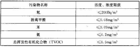 表7.4.1 住宅室内空气污染物限值