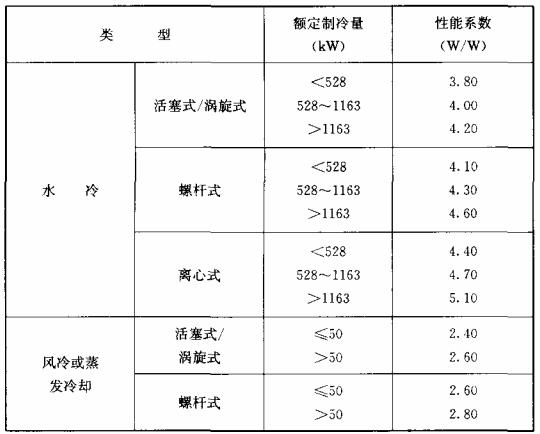 表10.2.2-1 冷水(热泵)机组制冷性能系数