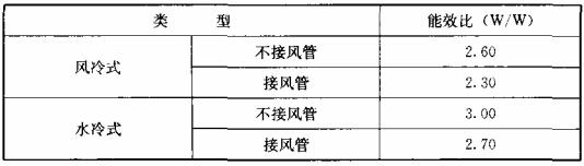 表10.2.2-2 单元式空气调节机能效比