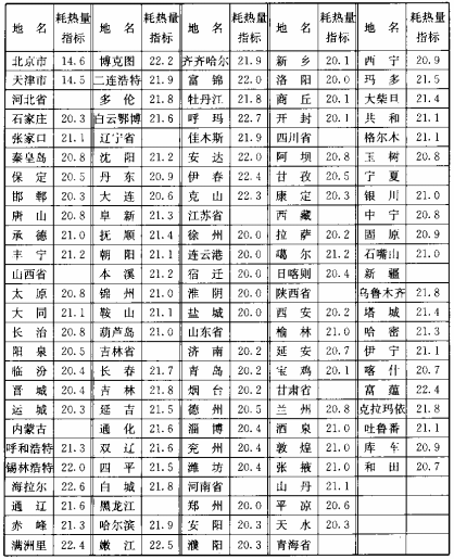 表10.3.3-1 建筑物耗热量指标(W/m2)