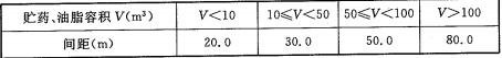 表5.1.6 浮选药剂库、油脂库距进风井、通风井扩散器的防火间距