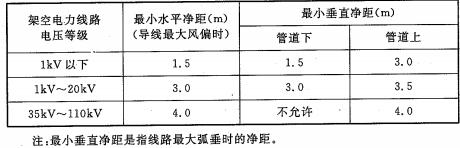 表5.3.5 架空电力线路和架空煤气管道之间的距离