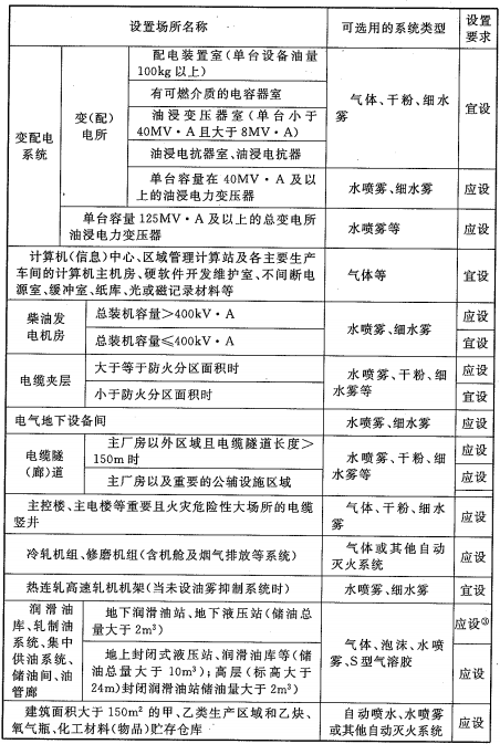 表7.5.1 主要厂房(仓库)、工艺装置自动灭火系统设置要求