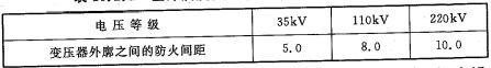 表10.2.2 室外油浸变压器外廓之间的防火间距