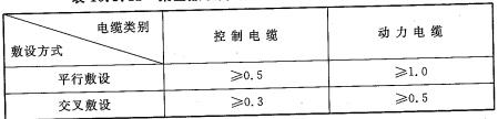 表10.3.11 架空敷设的电缆与热力管道的净间距(m)