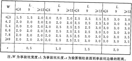 表A.1.2 钢柱的保护高度(m)