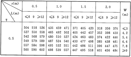 表A.2.1-1 验算钢柱最高温度T1(℃)d=25mm