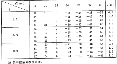 表A.2.1-2 验算钢柱温度调整值T2(℃)