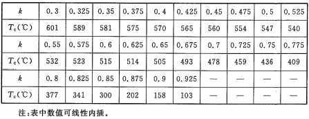 表A.2.2 临界温度Tc与验算钢柱应力水平k的关系(破坏应变取0.5%)