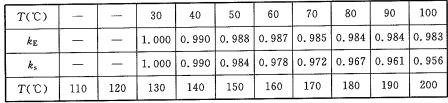 表A.3.11 钢材的弹性模量降低系数kE、屈服强度降低系数ks与温度T的关系