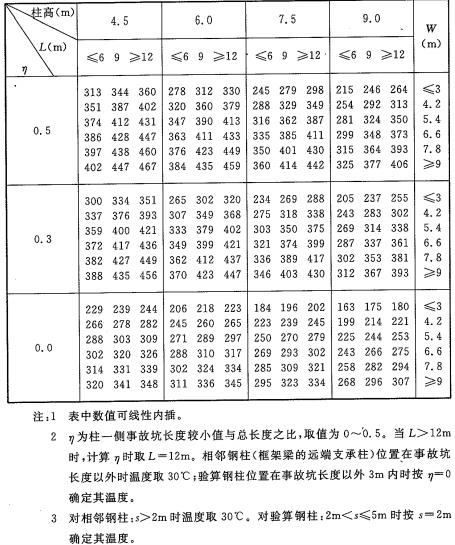 表A.3.13-1 钢柱最高平均温度T3(℃)