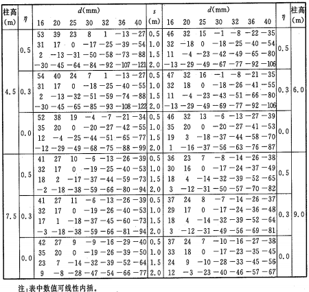 表A.3.13-2 钢柱最高平均温度调整值T4(℃)