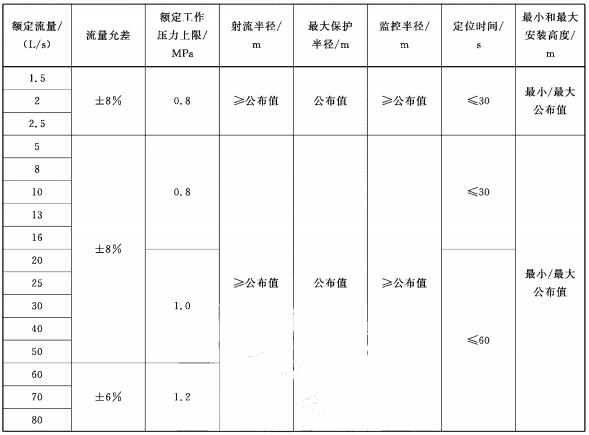 表1 灭火装置的性能参数