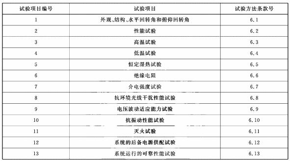 表A.1 试验项目编号