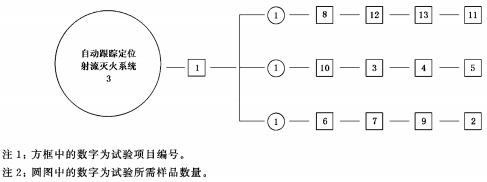 图A.1 自动跟踪定位射流灭火系统试验程序