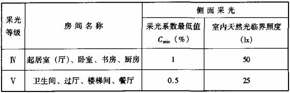 表7.1.1-1 居住建筑的采光系数标准值