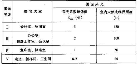 表7.1.1-2 办公建筑的采光系数标准值