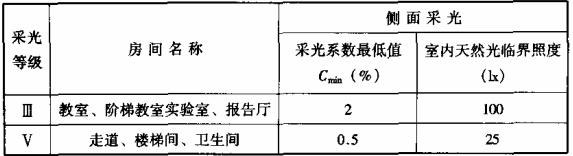表7.1.1-3 学校建筑的采光系数标准值