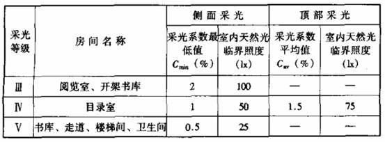 表7.1.1-4 图书馆建筑的采光系数标准值