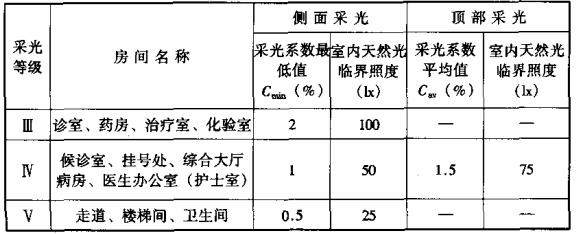 表7.1.1-5 医院建筑的采光系数标准值