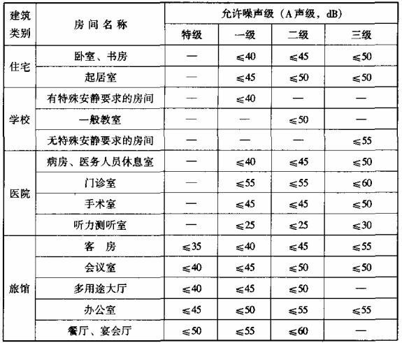 表7.5.1 室内允许噪声级(昼间)