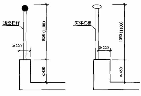 图6.6.3-1 栏杆高度计算