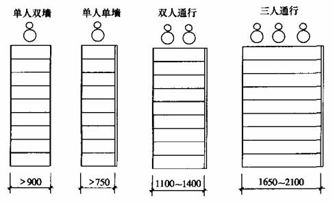 图6.7.2 楼梯梯段宽度
