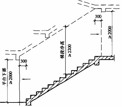 图6.7.5 梯段净高