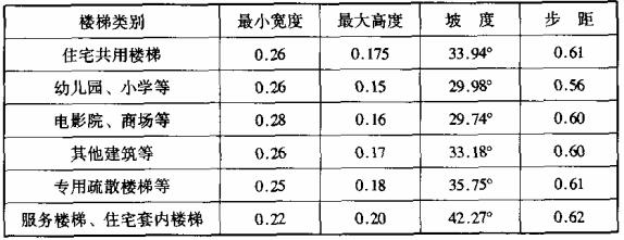 表2 楼梯坡度及步距(m)