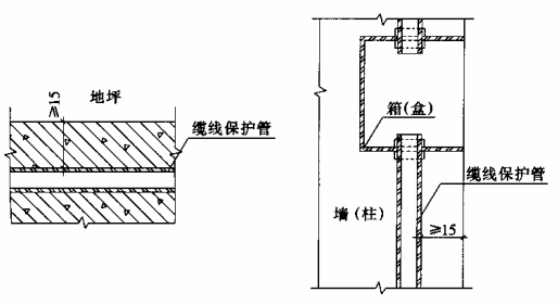 图8.3.6 暗敷缆线保护管覆盖层最小尺寸