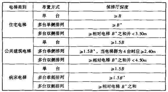 表6.8.1 候梯厅深度