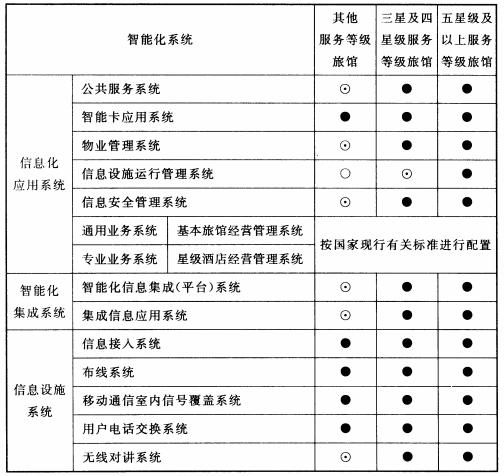 表7.0.2 旅馆建筑智能化系统配置表