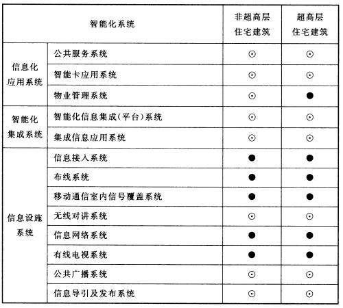 表5.0.2 住宅建筑智能化系统配置表