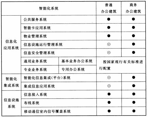 表6.2.1 通用办公建筑智能化系统配置表