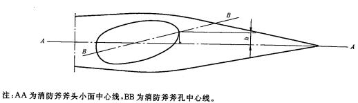 图3 消防斧偏差量