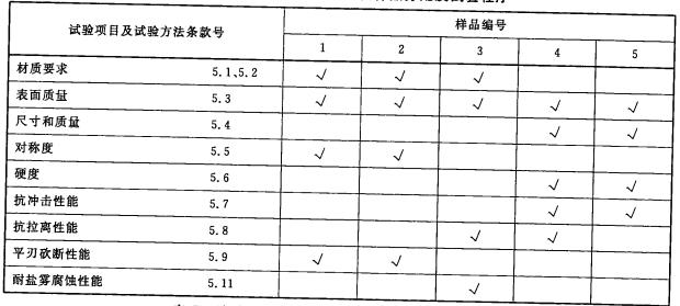 表4 消防平斧型式检验试验样品分配及试验程序